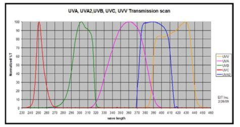 Single Wavelength UV Meter UV Radiometer